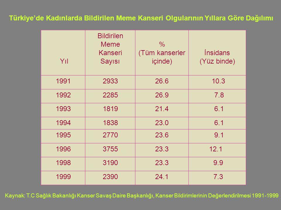 Türkiye'de Kadınlarda Bildirilen Meme Kanseri Olgularının Yıllara Göre Dağılımı Yıl Bildirilen Meme Kanseri Sayısı % (Tüm kanserler içinde) İnsidans (Yüz binde) 1991293326.6 10.3 1992228526.9 7.8 1993181921.4 6.1 1994183823.0 6.1 1995277023.6 9.1 1996375523.3 12.1 1998319023.3 9.9 1999239024.1 7.3 Kaynak: T.C Sağlık Bakanlığı Kanser Savaş Daire Başkanlığı, Kanser Bildirimlerinin Değerlendirilmesi 1991-1999
