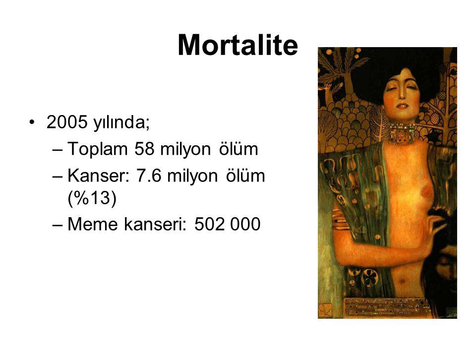 Mortalite 2005 yılında; –Toplam 58 milyon ölüm –Kanser: 7.6 milyon ölüm (%13) –Meme kanseri: 502 000