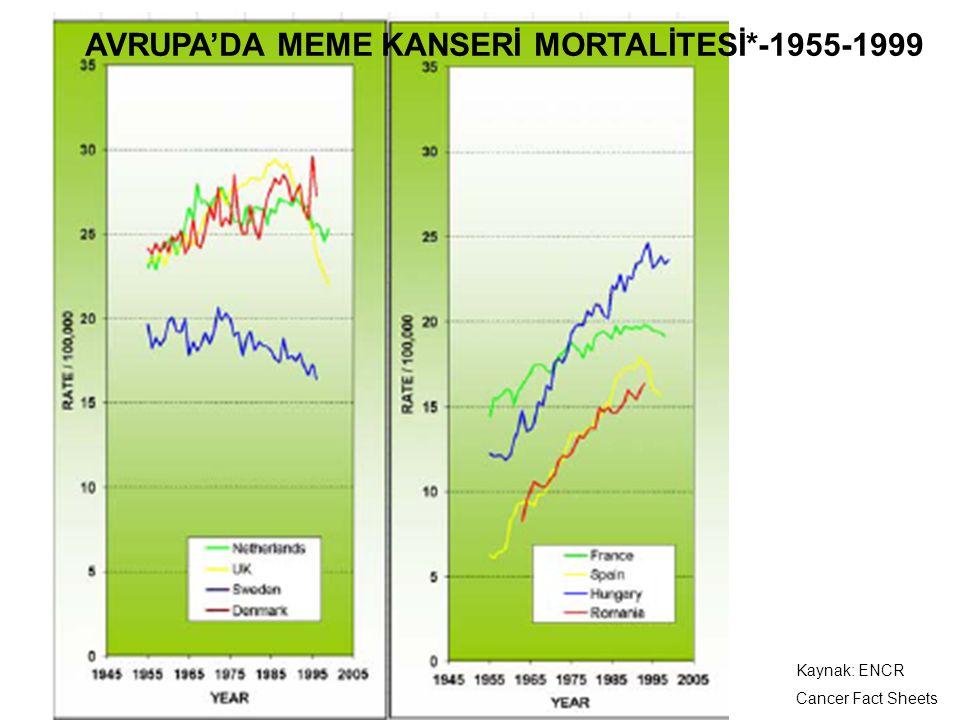 AVRUPA'DA MEME KANSERİ MORTALİTESİ*-1955-1999 Kaynak: ENCR Cancer Fact Sheets