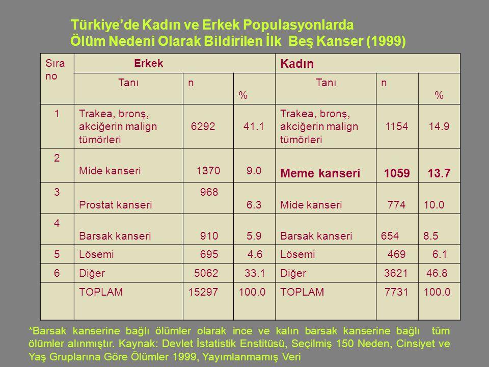 Türkiye'de Kadın ve Erkek Populasyonlarda Ölüm Nedeni Olarak Bildirilen İlk Beş Kanser (1999) *Barsak kanserine bağlı ölümler olarak ince ve kalın barsak kanserine bağlı tüm ölümler alınmıştır.