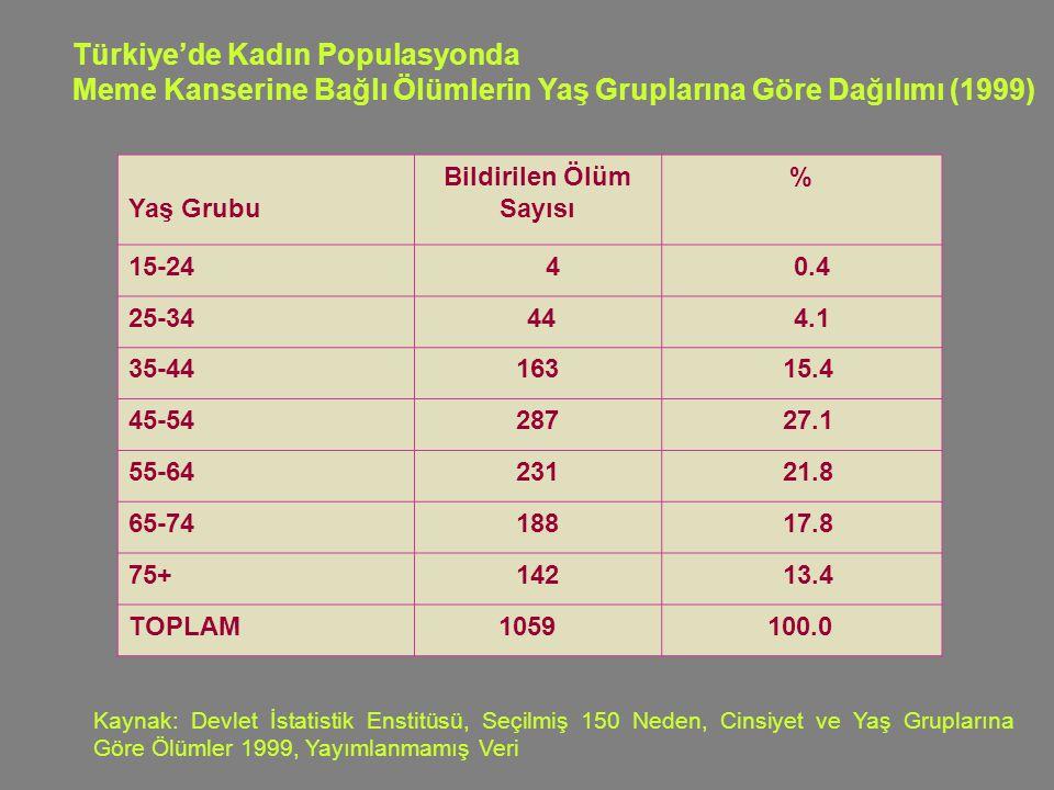 Türkiye'de Kadın Populasyonda Meme Kanserine Bağlı Ölümlerin Yaş Gruplarına Göre Dağılımı (1999) Yaş Grubu Bildirilen Ölüm Sayısı % 15-24 4 0.4 25-34 44 4.1 35-44163 15.4 45-54287 27.1 55-64231 21.8 65-74188 17.8 75+142 13.4 TOPLAM 1059 100.0 Kaynak: Devlet İstatistik Enstitüsü, Seçilmiş 150 Neden, Cinsiyet ve Yaş Gruplarına Göre Ölümler 1999, Yayımlanmamış Veri