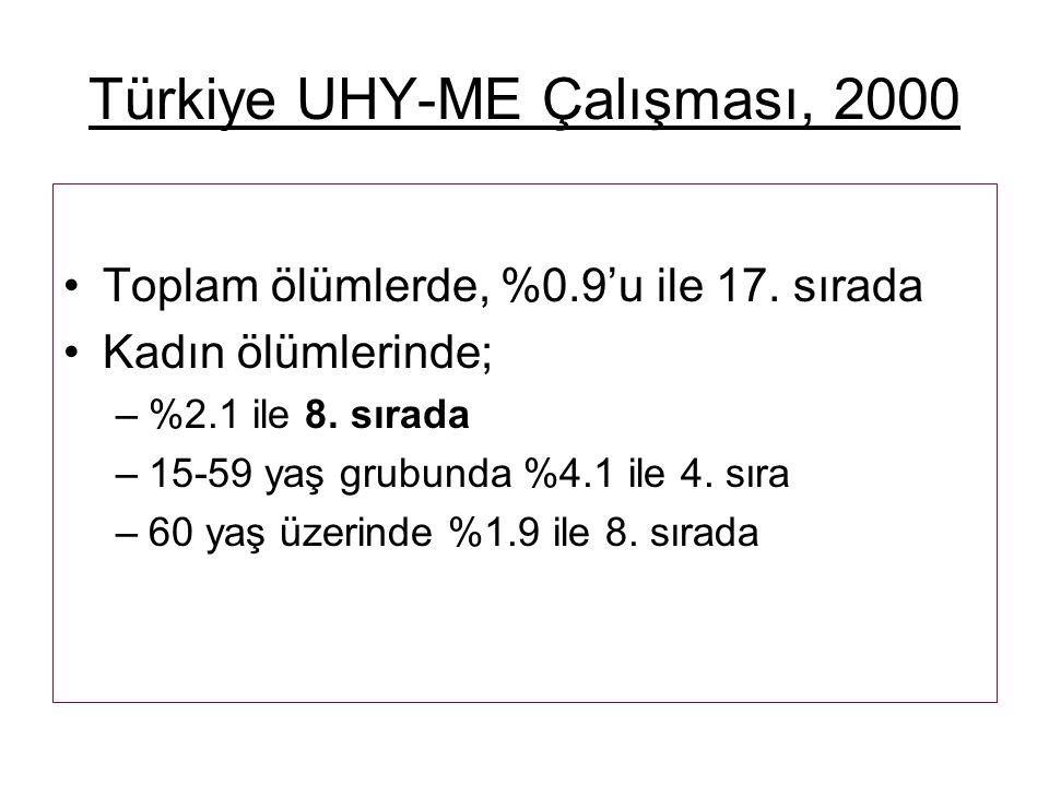 Türkiye UHY-ME Çalışması, 2000 Toplam ölümlerde, %0.9'u ile 17.