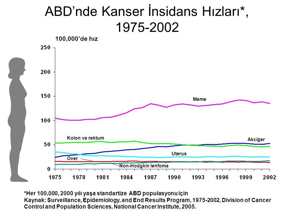 AVRUPA'DA MEME KANSERİ MORTALİTESİ*-2000 *Tüm yaş grupları, Standart Dünya populasyonuna göre yaşa göre standartize