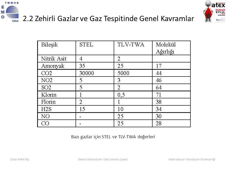 Bazı gazlar için STEL ve TLV-TWA değerleri Özkan KARATAŞElektrik Mühendisleri Odası İstanbul Şubesi İsttek İstasyon Teknolojileri Mühendisliği 2.2 Zeh