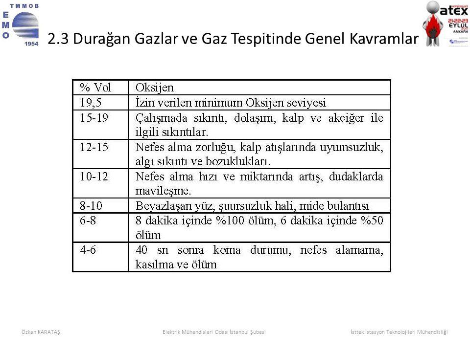 Özkan KARATAŞElektrik Mühendisleri Odası İstanbul Şubesi İsttek İstasyon Teknolojileri Mühendisliği 2.3 Durağan Gazlar ve Gaz Tespitinde Genel Kavraml