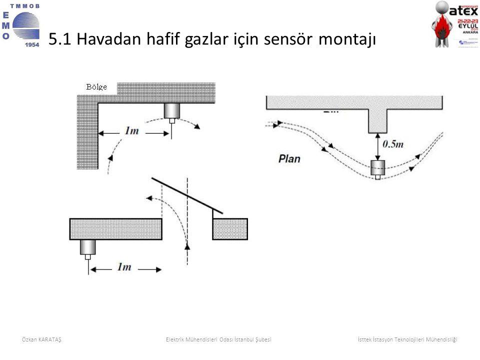 Özkan KARATAŞElektrik Mühendisleri Odası İstanbul Şubesi İsttek İstasyon Teknolojileri Mühendisliği 5.1 Havadan hafif gazlar için sensör montajı