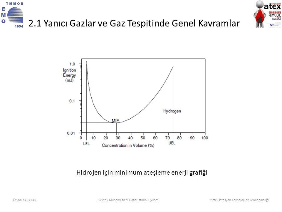 Hidrojen için minimum ateşleme enerji grafiği Özkan KARATAŞElektrik Mühendisleri Odası İstanbul Şubesi İsttek İstasyon Teknolojileri Mühendisliği 2.1