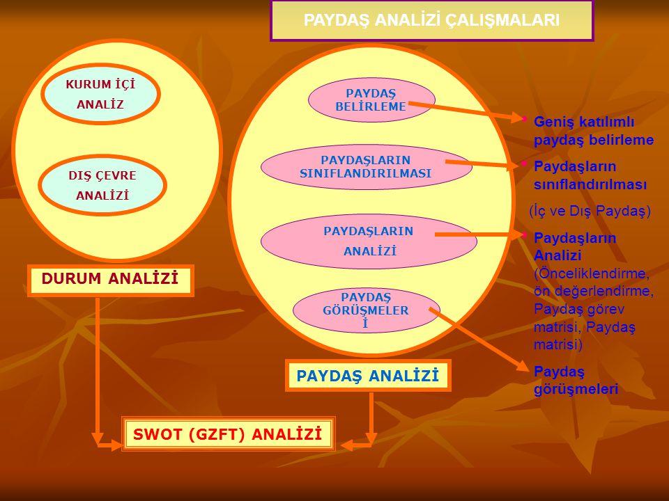 PAYDAŞ BELİRLEME PAYDAŞLARIN SINIFLANDIRILMASI PAYDAŞLARIN ANALİZİ PAYDAŞ GÖRÜŞMELER İ SWOT (GZFT) ANALİZİ Geniş katılımlı paydaş belirleme Paydaşların sınıflandırılması (İç ve Dış Paydaş) Paydaşların Analizi (Önceliklendirme, ön değerlendirme, Paydaş görev matrisi, Paydaş matrisi) Paydaş görüşmeleri KURUM İÇİ ANALİZ DIŞ ÇEVRE ANALİZİ DURUM ANALİZİ PAYDAŞ ANALİZİ PAYDAŞ ANALİZİ ÇALIŞMALARI