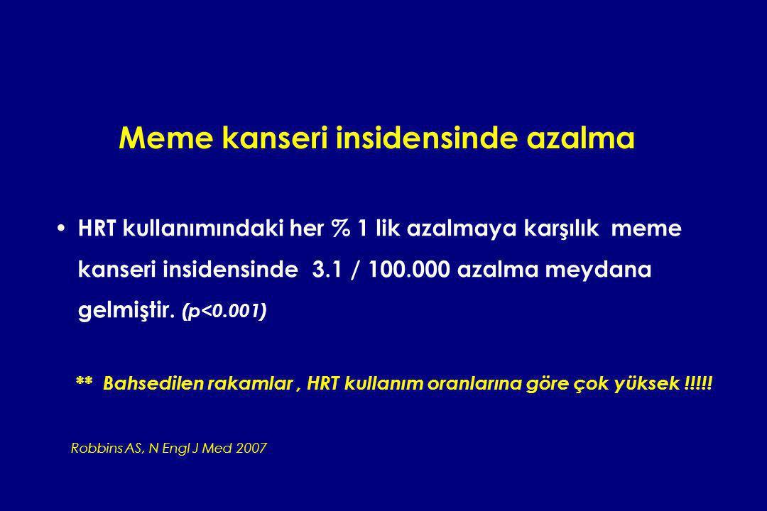 Meme kanseri insidensinde azalma HRT kullanımındaki her % 1 lik azalmaya karşılık meme kanseri insidensinde 3.1 / 100.000 azalma meydana gelmiştir. (p