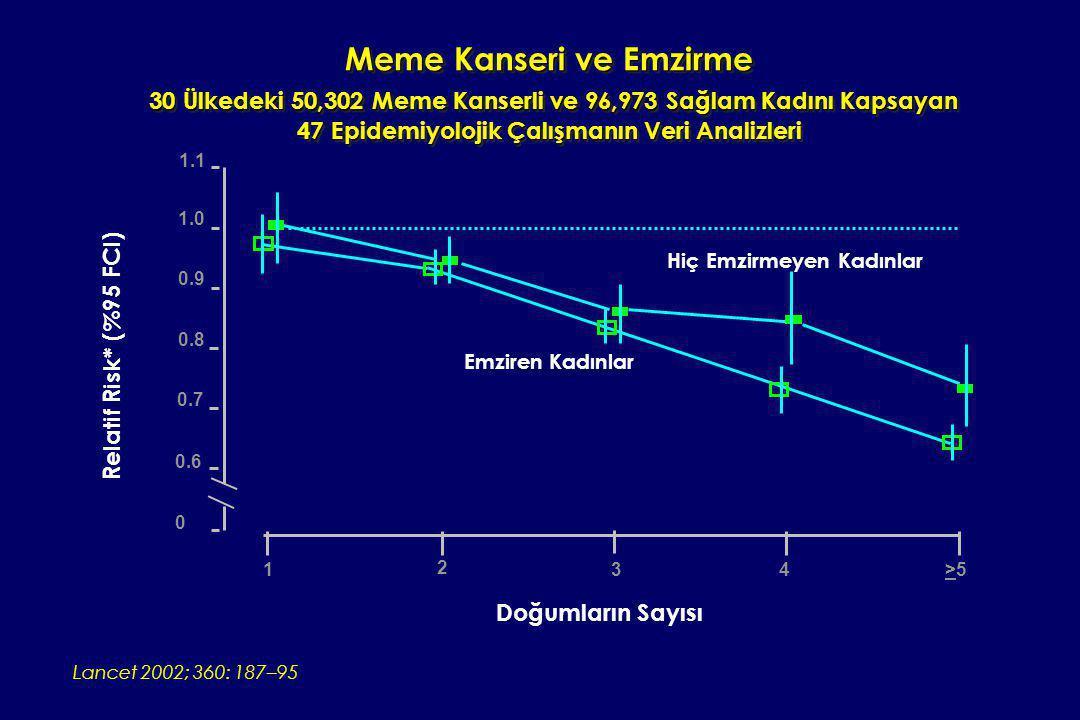 Meme Kanseri ve Emzirme 30 Ülkedeki 50,302 Meme Kanserli ve 96,973 Sağlam Kadını Kapsayan 47 Epidemiyolojik Çalışmanın Veri Analizleri Lancet 2002; 36
