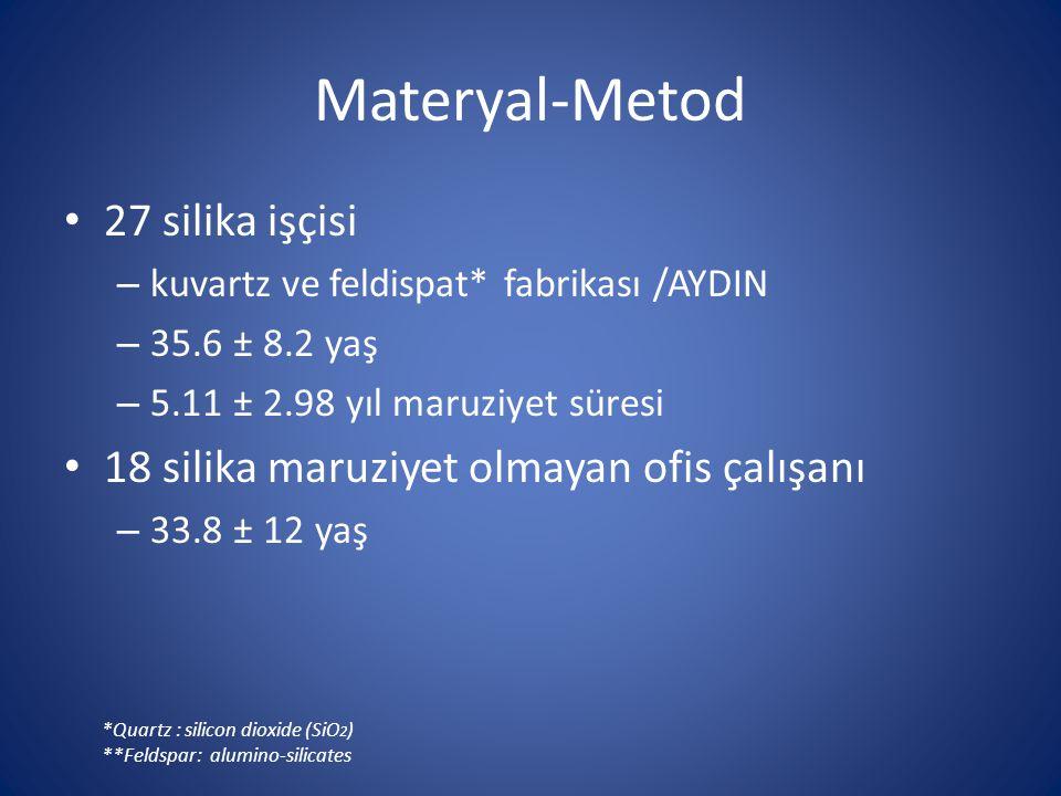 Materyal-Metod 27 silika işçisi – kuvartz ve feldispat* fabrikası /AYDIN – 35.6 ± 8.2 yaş – 5.11 ± 2.98 yıl maruziyet süresi 18 silika maruziyet olmayan ofis çalışanı – 33.8 ± 12 yaş *Quartz : silicon dioxide (SiO 2 ) **Feldspar: alumino-silicates