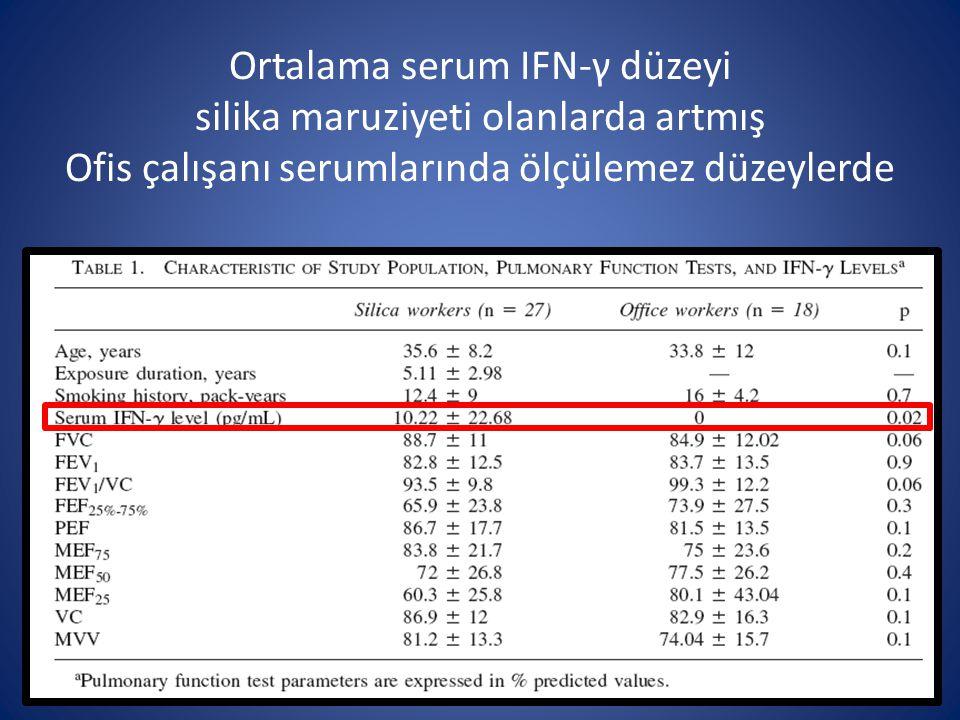 Ortalama serum IFN-γ düzeyi silika maruziyeti olanlarda artmış Ofis çalışanı serumlarında ölçülemez düzeylerde