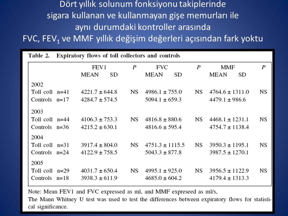Dört yıllık solunum fonksiyonu takiplerinde sigara kullanan ve kullanmayan gişe memurları ile aynı durumdaki kontroller arasında FVC, FEV 1 ve MMF yıllık değişim değerleri açısından fark yoktu