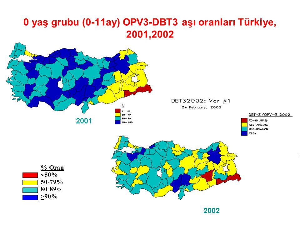 0 YAŞ GRUBU (0-11 ay) VE GEBE TT AŞI ORANLARI, 2002 TÜRKİYE BCG %77 DBT/POL3 %78 KIZAMIK %82 HEP 3 %72 TT2+ %37