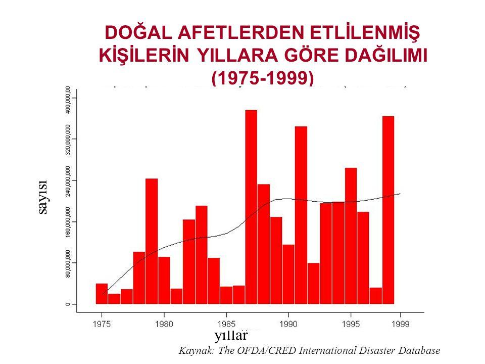 BİLDİRİLMİŞ DOĞAL AFETLERİN YILLARA GÖRE DAĞILIMI (1975-1999) yıllar sayısı Kaynak: The OFDA/CRED International Disaster Database