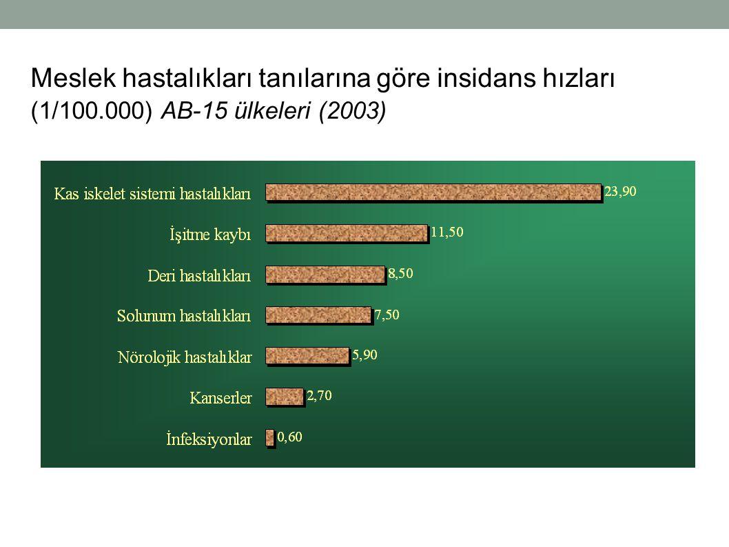 Meslek hastalıkları tanılarına göre insidans hızları (1/100.000) AB-15 ülkeleri (2003)