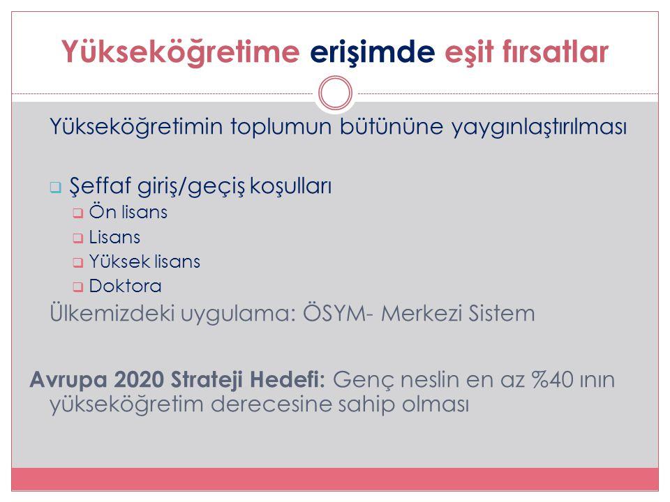 Yükseköğretime erişimde eşit fırsatlar Yükseköğretimin toplumun bütününe yaygınlaştırılması  Şeffaf giriş/geçiş koşulları  Ön lisans  Lisans  Yüksek lisans  Doktora Ülkemizdeki uygulama: ÖSYM- Merkezi Sistem Avrupa 2020 Strateji Hedefi: Genç neslin en az %40 ının yükseköğretim derecesine sahip olması