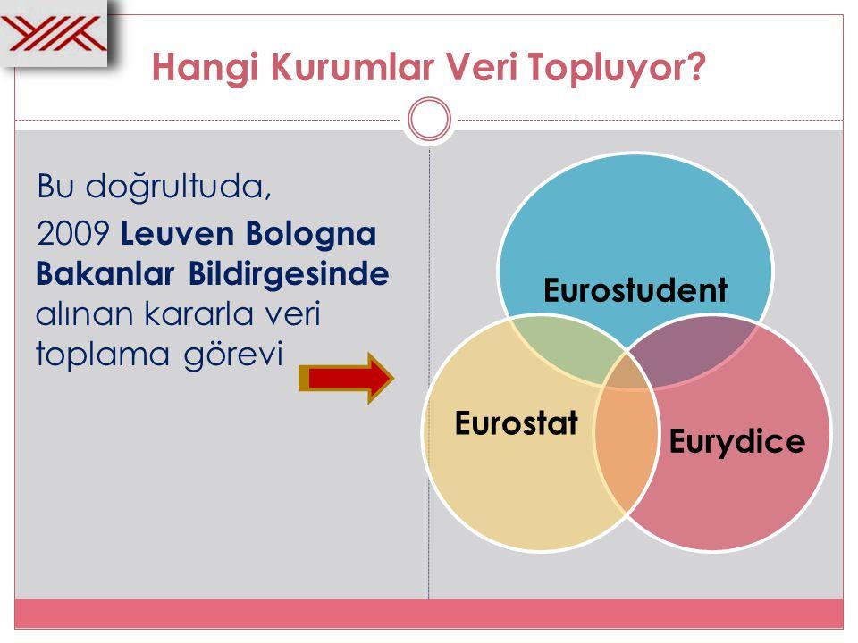 Raporlama Çalışma Grubu Üyeleri: Bologna Ülkeleri Veri Toplayıcılar Eurostat Eurydice Eurostudent E4 (ENQA, EUA EURASHE, ESU) Raporlama ve Uygulama Çalışma Grubu