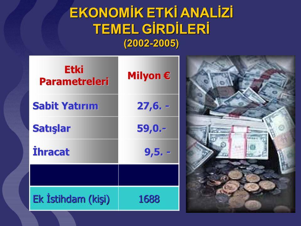 EKONOMİK ETKİ ANALİZİ (2002 - 2005) Toplam harcama: Toplam harcama: ~ € 2.7 MİLYON ~ € 2.7 MİLYON Toplam hasıla: Toplam hasıla: ~ € 13.5 MİLYON ~ € 13.5 MİLYON Ekonomik etki: Ekonomik etki: ~ % 500 ~ % 500