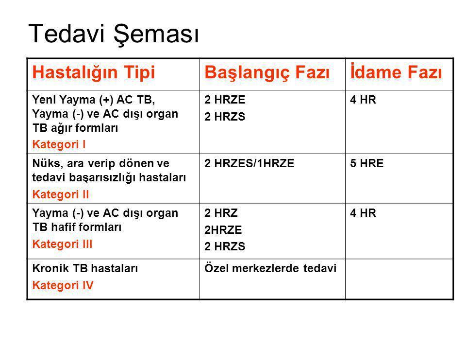 Tedavi Şeması Hastalığın TipiBaşlangıç Fazıİdame Fazı Yeni Yayma (+) AC TB, Yayma (-) ve AC dışı organ TB ağır formları Kategori I 2 HRZE 2 HRZS 4 HR