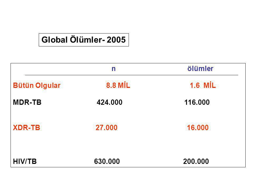 Global Ölümler- 2005 n ölümler Bütün Olgular 8.8 MİL 1.6 MİL MDR-TB 424.000 116.000 XDR-TB 27.000 16.000 HIV/TB 630.000 200.000