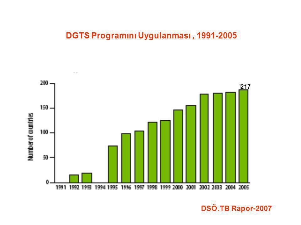 DGTS Programını Uygulanması, 1991-2005 DSÖ.TB Rapor-2007 217