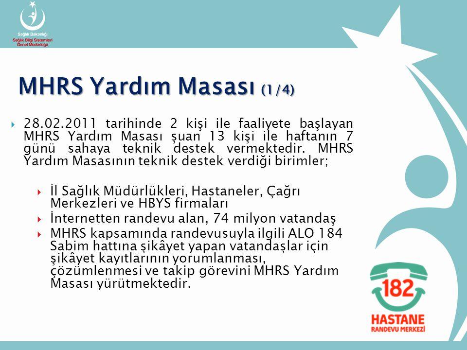  28.02.2011 tarihinde 2 kişi ile faaliyete başlayan MHRS Yardım Masası şuan 13 kişi ile haftanın 7 günü sahaya teknik destek vermektedir.