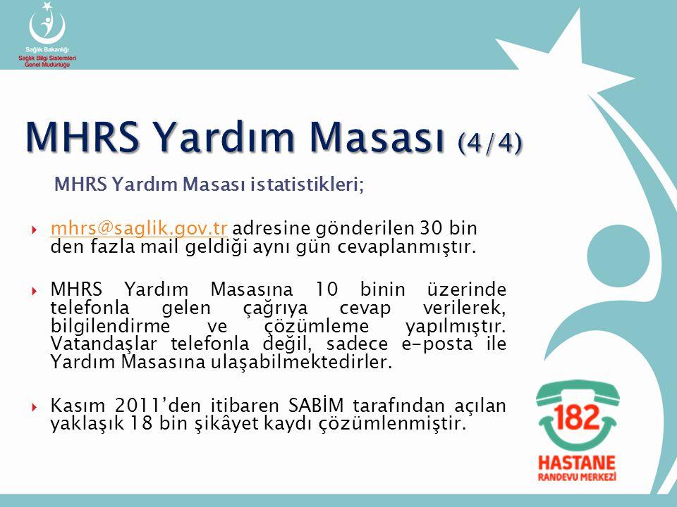 MHRS Yardım Masası istatistikleri;  mhrs@saglik.gov.tr adresine gönderilen 30 bin den fazla mail geldiği aynı gün cevaplanmıştır.