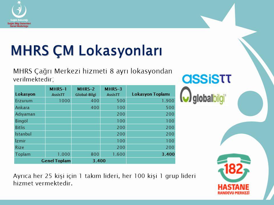 MHRS Çağrı Merkezi hizmeti 8 ayrı lokasyondan verilmektedir ; MHRS ÇM Lokasyonları Lokasyon MHRS-1 AssisTT MHRS-2 Global-Bilgi MHRS-3 AssisTT Lokasyon Toplamı Erzurum10004005001.900 Ankara 400100500 Adıyaman 200 Bingöl 100 Bitlis 200 İstanbul 200 İzmir 100 Rize 200 Toplam1.0008001.6003.400 Genel Toplam3.400 Ayrıca her 25 kişi için 1 takım lideri, her 100 kişi 1 grup lideri hizmet vermektedir.