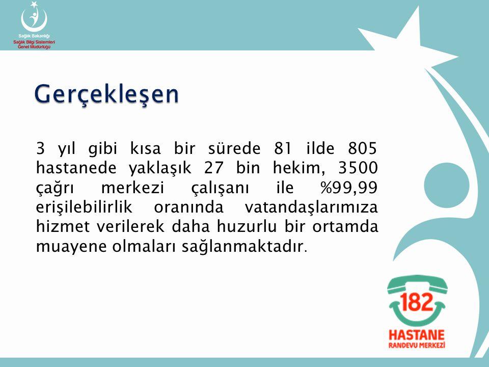 3 yıl gibi kısa bir sürede 81 ilde 805 hastanede yaklaşık 27 bin hekim, 3500 çağrı merkezi çalışanı ile %99,99 erişilebilirlik oranında vatandaşlarımıza hizmet verilerek daha huzurlu bir ortamda muayene olmaları sağlanmaktadır.