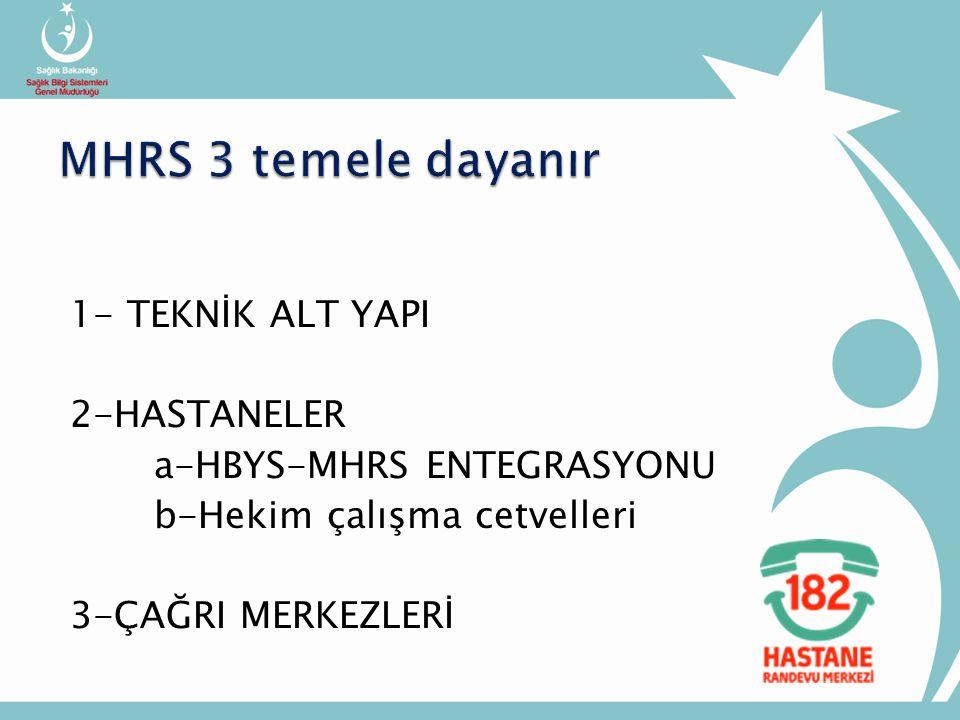 1- TEKNİK ALT YAPI 2-HASTANELER a-HBYS-MHRS ENTEGRASYONU b-Hekim çalışma cetvelleri 3-ÇAĞRI MERKEZLERİ