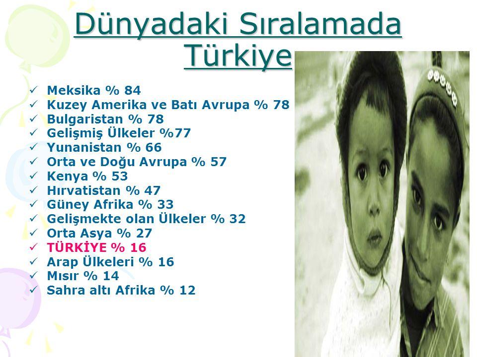 Dünyadaki Sıralamada Türkiye Meksika % 84 Kuzey Amerika ve Batı Avrupa % 78 Bulgaristan % 78 Gelişmiş Ülkeler %77 Yunanistan % 66 Orta ve Doğu Avrupa