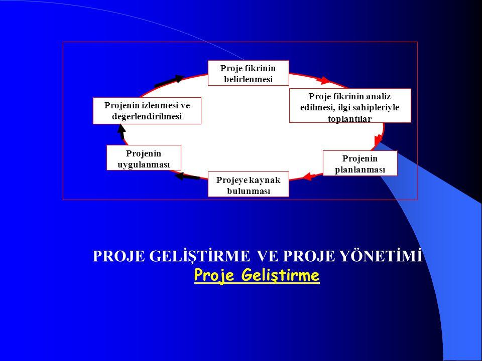 Proje fikrinin belirlenmesi Projeye kaynak bulunması Projenin izlenmesi ve değerlendirilmesi Projenin uygulanması Proje fikrinin analiz edilmesi, ilgi