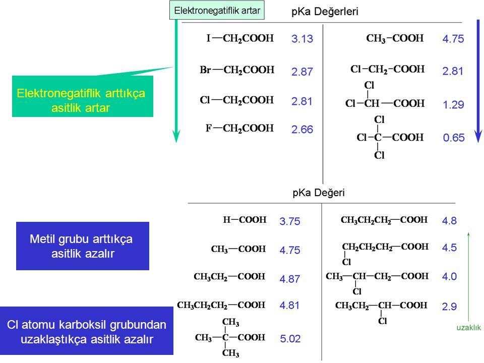 Elektronegatiflik arttıkça asitlik artar Cl atomu karboksil grubundan uzaklaştıkça asitlik azalır Metil grubu arttıkça asitlik azalır