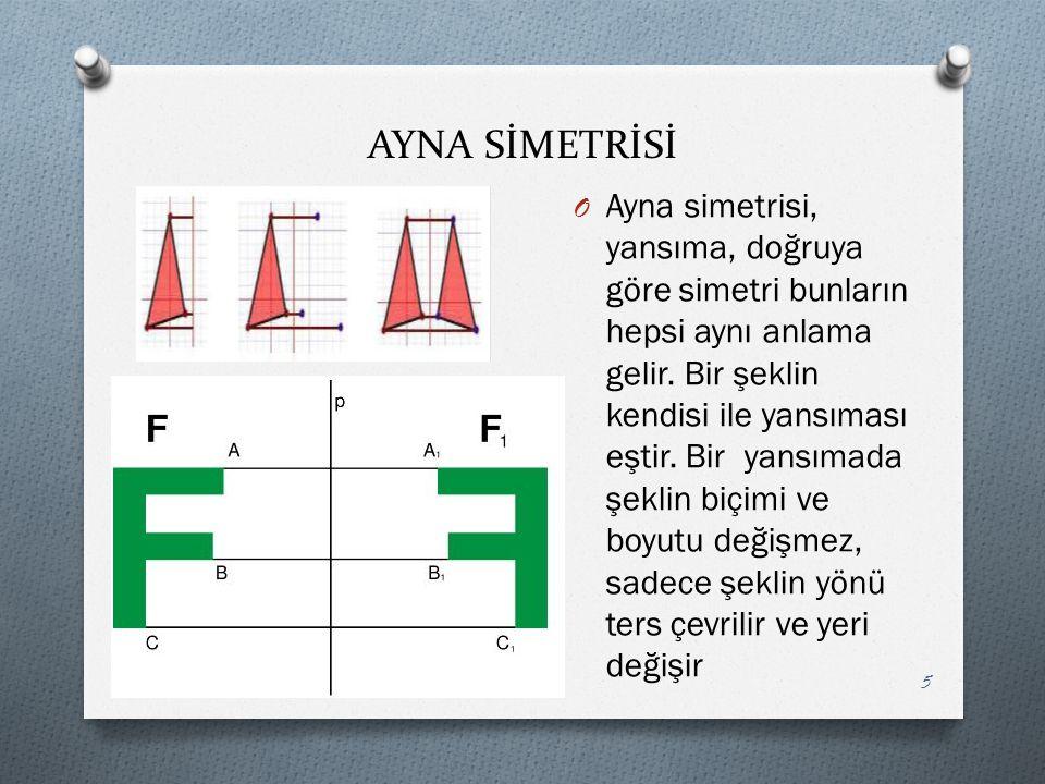 AYNA SİMETRİSİ O Ayna simetrisi, yansıma, doğruya göre simetri bunların hepsi aynı anlama gelir. Bir şeklin kendisi ile yansıması eştir. Bir yansımada