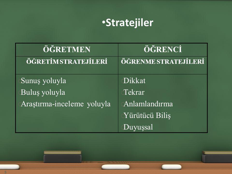Stratejiler ÖĞRETMENÖĞRENCİ ÖĞRETİM STRATEJİLERİÖĞRENME STRATEJİLERİ  Sunuş yoluyla  Buluş yoluyla  Araştırma-inceleme yoluyla  Dikkat  Tekrar 