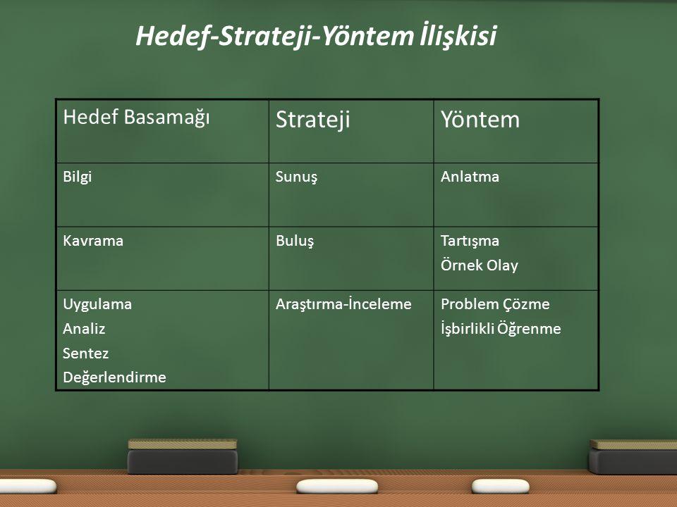 Hedef-Strateji-Yöntem İlişkisi Hedef Basamağı StratejiYöntem BilgiSunuşAnlatma KavramaBuluşTartışma Örnek Olay Uygulama Analiz Sentez Değerlendirme Ar