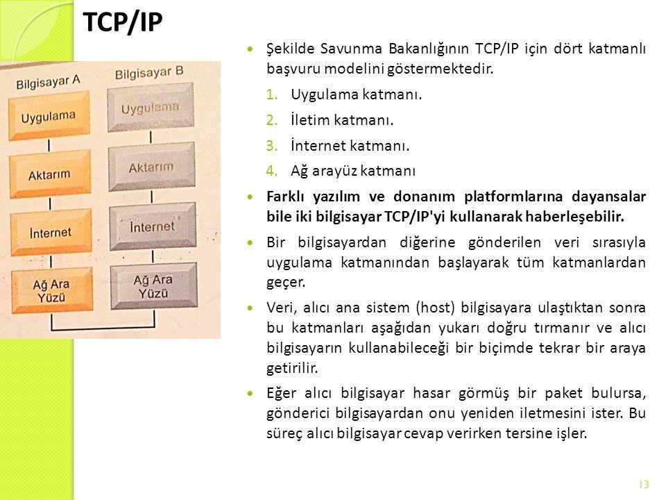 TCP/IP Şekilde Savunma Bakanlığının TCP/IP için dört katmanlı başvuru modelini göstermektedir. 1.Uygulama katmanı. 2.İletim katmanı. 3.İnternet katma