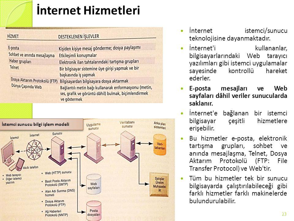 İnternet Hizmetleri İnternet istemci/sunucu teknolojisine dayanmaktadır. İnternet'i kullananlar, bilgisayarlarındaki Web tarayıcı yazılımları gibi ist
