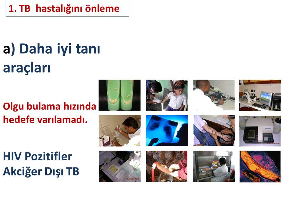 a) Daha iyi tanı araçları Olgu bulama hızında hedefe varılamadı. HIV Pozitifler Akciğer Dışı TB 1.TB hastalığını önleme