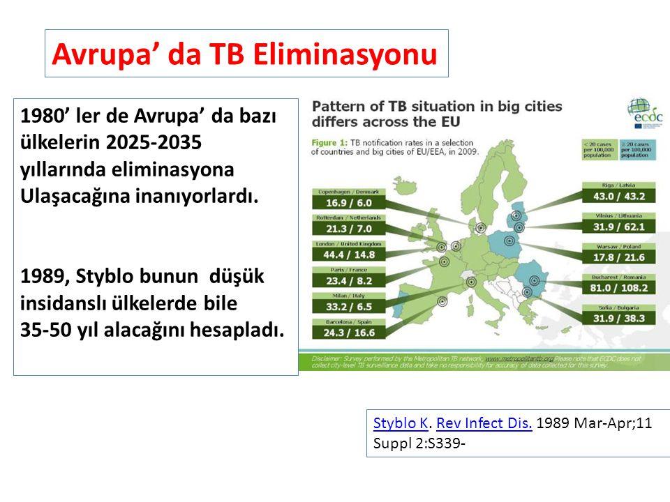 Styblo KStyblo K. Rev Infect Dis. 1989 Mar-Apr;11 Suppl 2:S339-Rev Infect Dis. 1980' ler de Avrupa' da bazı ülkelerin 2025-2035 yıllarında eliminasyon