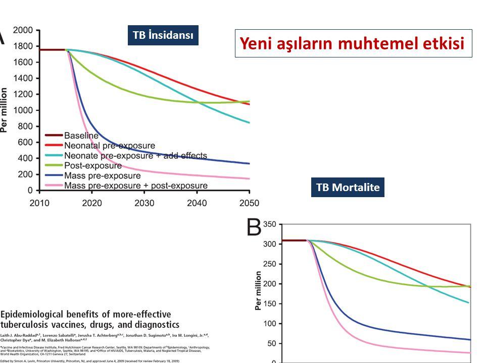 TB İnsidansı TB Mortalite Yeni aşıların muhtemel etkisi
