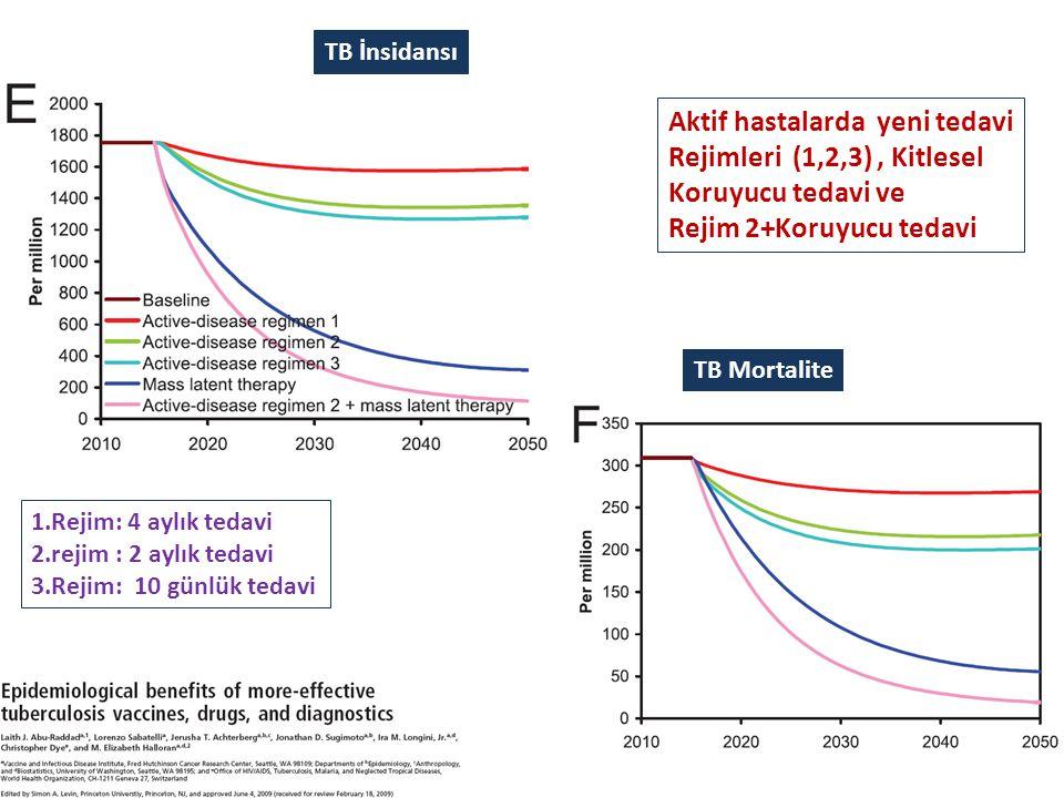 TB İnsidansı Aktif hastalarda yeni tedavi Rejimleri (1,2,3), Kitlesel Koruyucu tedavi ve Rejim 2+Koruyucu tedavi 1.Rejim: 4 aylık tedavi 2.rejim : 2 a