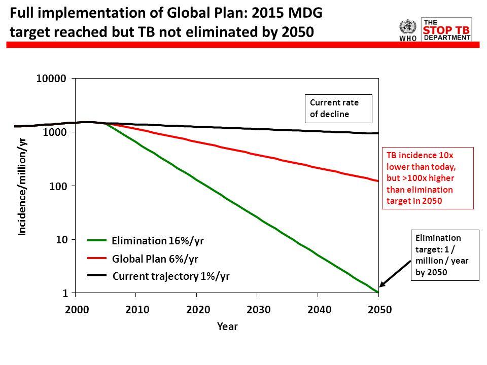1 10 100 1000 10000 200020102020203020402050 Year Incidence/million/yr Elimination 16%/yr Global Plan 6%/yr Current trajectory 1%/yr Full implementati
