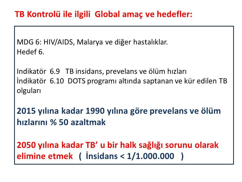 MDG 6: HIV/AIDS, Malarya ve diğer hastalıklar. Hedef 6. Indikatör 6.9 TB insidans, prevelans ve ölüm hızları İndikatör 6.10 DOTS programı altında sapt