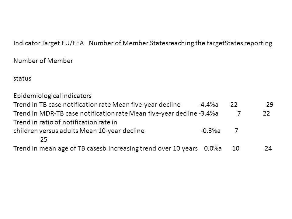 Indicator Target EU/EEA Number of Member Statesreaching the targetStates reporting Number of Member status Epidemiological indicators Trend in TB case