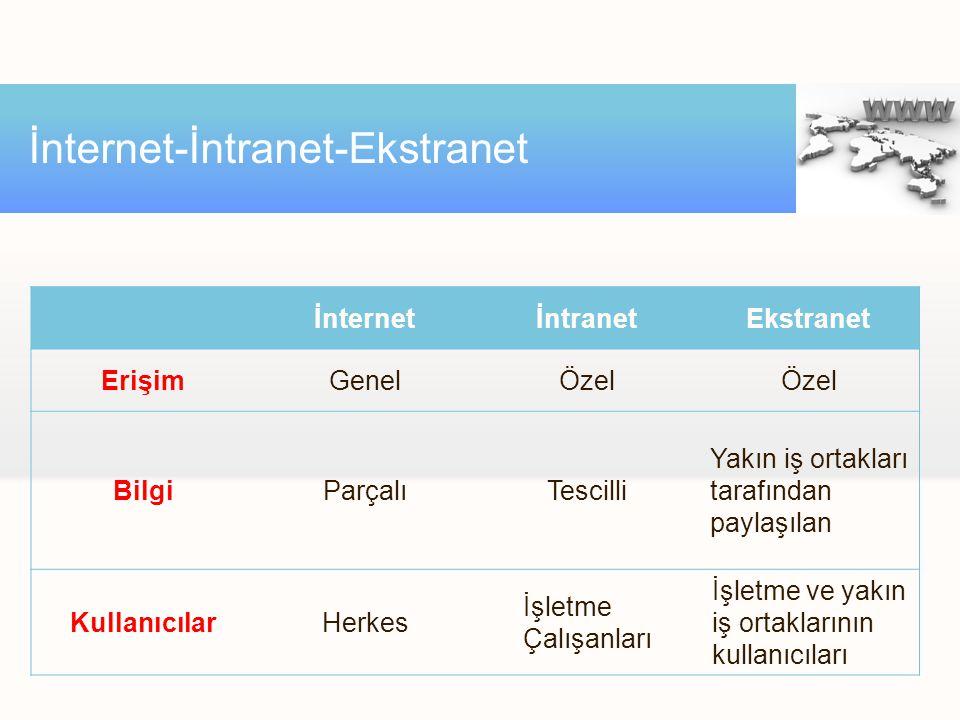 İnternetİntranetEkstranet ErişimGenelÖzel BilgiParçalıTescilli Yakın iş ortakları tarafından paylaşılan KullanıcılarHerkes İşletme Çalışanları İşletme ve yakın iş ortaklarının kullanıcıları İnternet-İntranet-Ekstranet