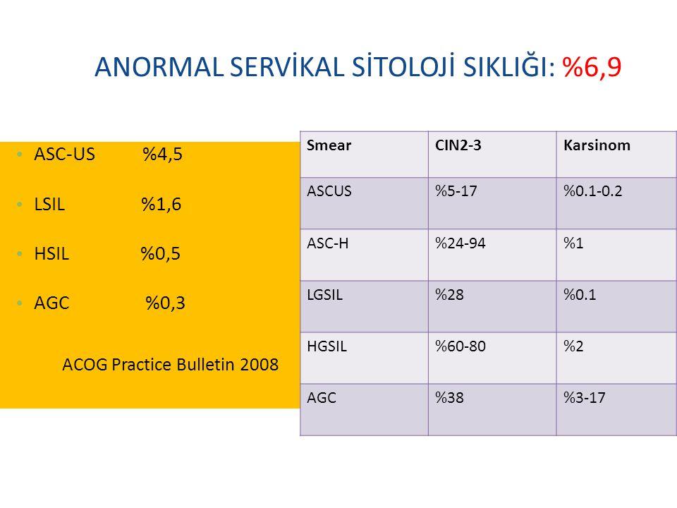 ANORMAL SERVİKAL SİTOLOJİ SIKLIĞI: %6,9 ASC-US %4,5 LSIL %1,6 HSIL %0,5 AGC %0,3 ACOG Practice Bulletin 2008 SmearCIN2-3Karsinom ASCUS%5-17%0.1-0.2 AS
