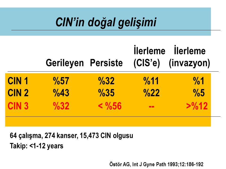 CIN'in doğal gelişimi CIN 1%57%32%11 %1 CIN 2%43%35%22 %5 CIN 3%32 %12 İlerleme İlerleme Gerileyen Persiste (CIS'e) (invazyon) 64 çalışma, 274 kanser,
