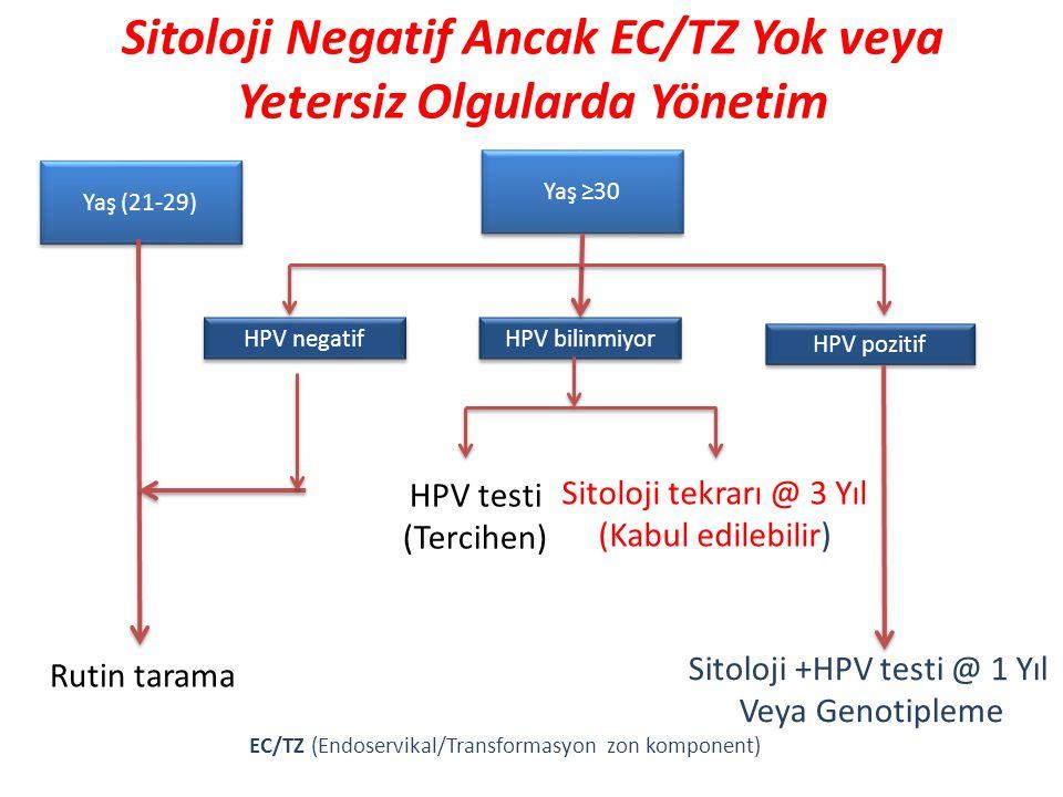 Sitoloji Negatif Ancak EC/TZ Yok veya Yetersiz Olgularda Yönetim EC/TZ (Endoservikal/Transformasyon zon komponent) Yaş (21-29) Yaş ≥30 HPV testi (Terc